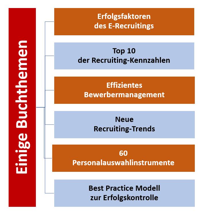 Personalauswahl und Recruiting: Die besten Methoden und Instrumente ...