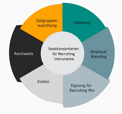 Recruiting zielgruppen